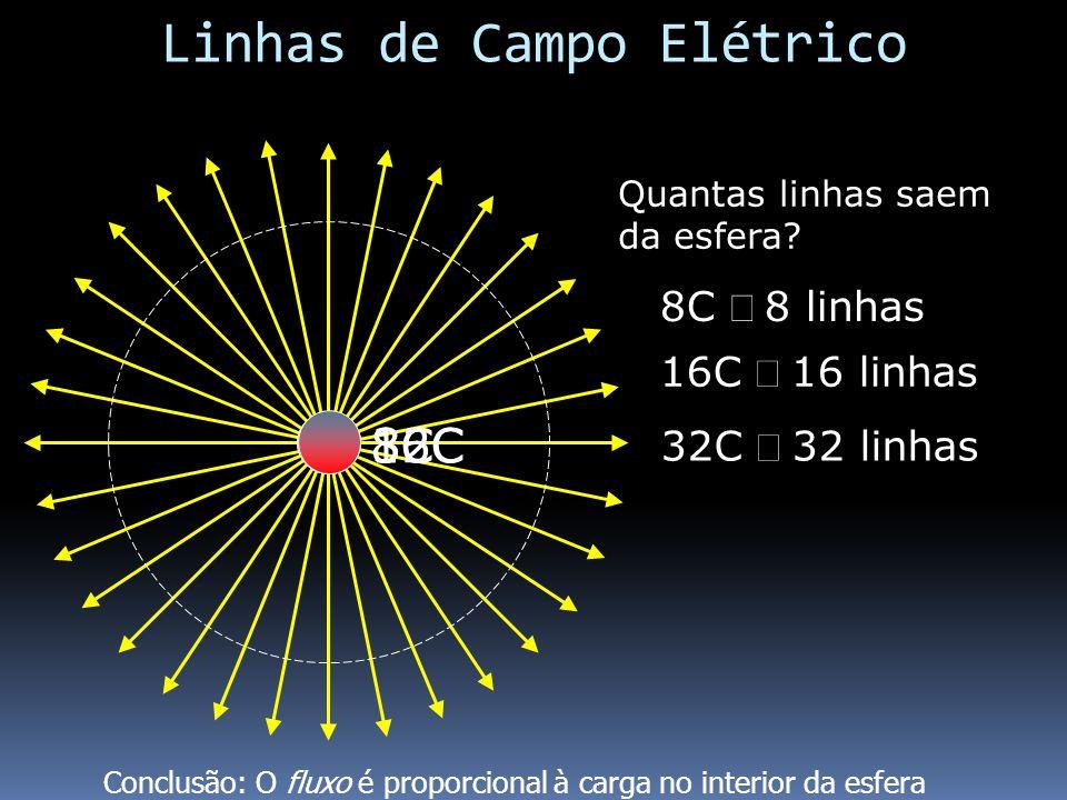 Linhas de Campo Elétrico