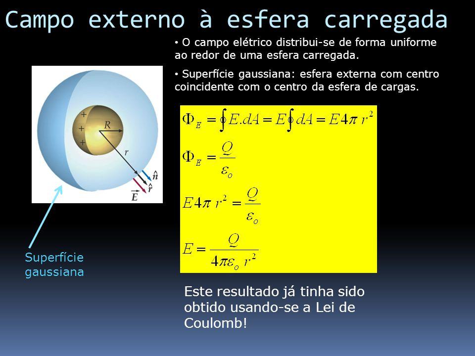 Campo externo à esfera carregada