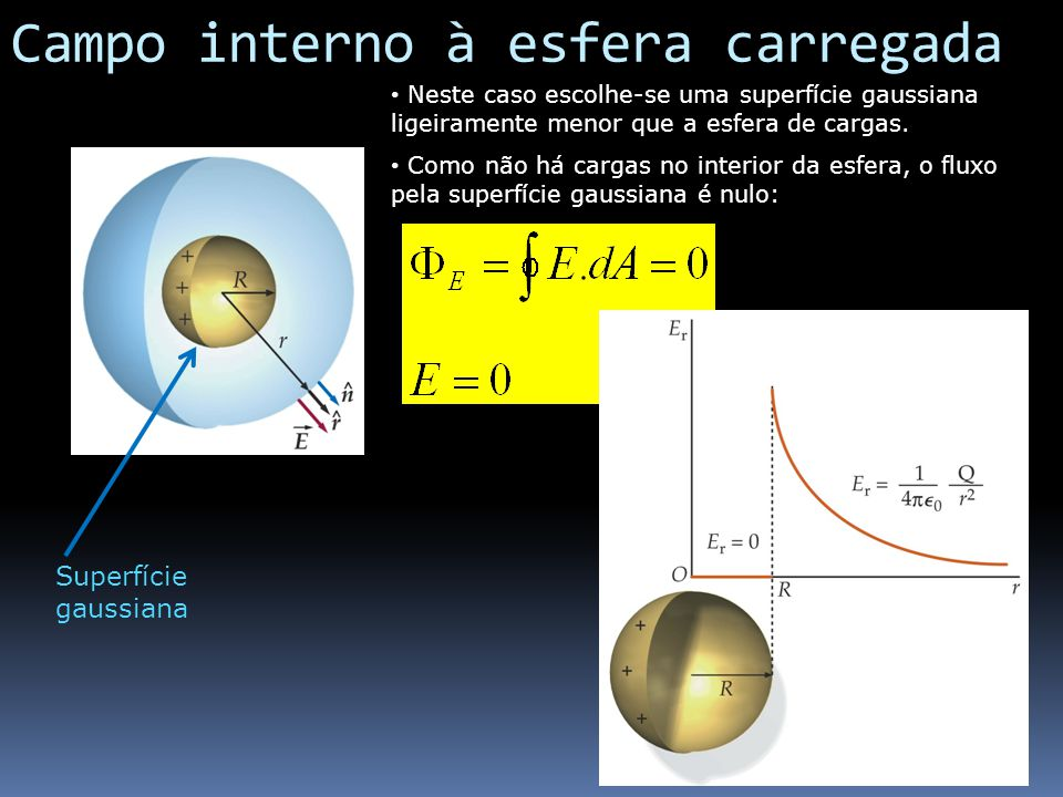 Usando a lei de gauss universidade federal do paran ppt for Potencial interno a esfera