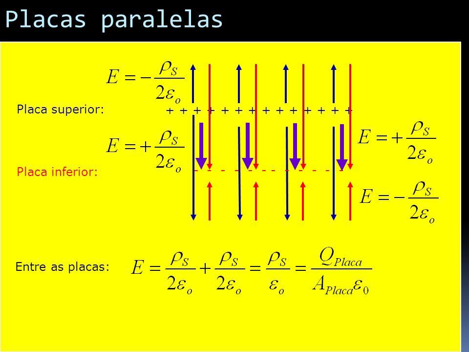 Placas paralelas Placa superior: + + + + + + + + + + + + + +