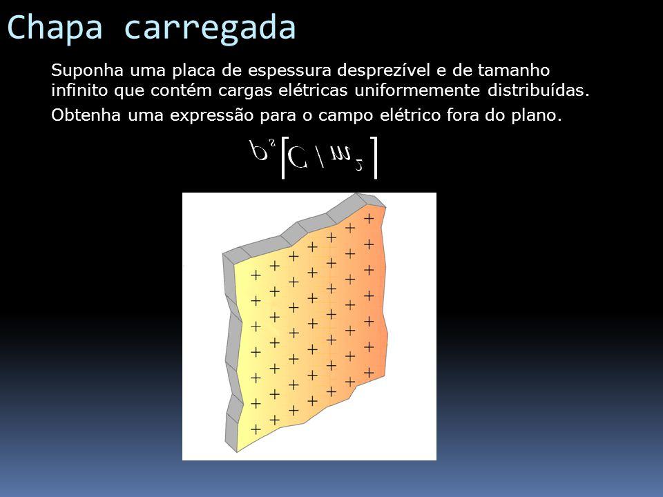 Chapa carregada Suponha uma placa de espessura desprezível e de tamanho infinito que contém cargas elétricas uniformemente distribuídas.