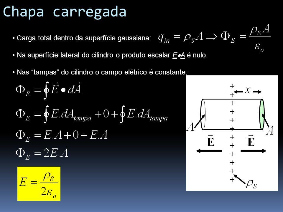 Chapa carregada Carga total dentro da superfície gaussiana: