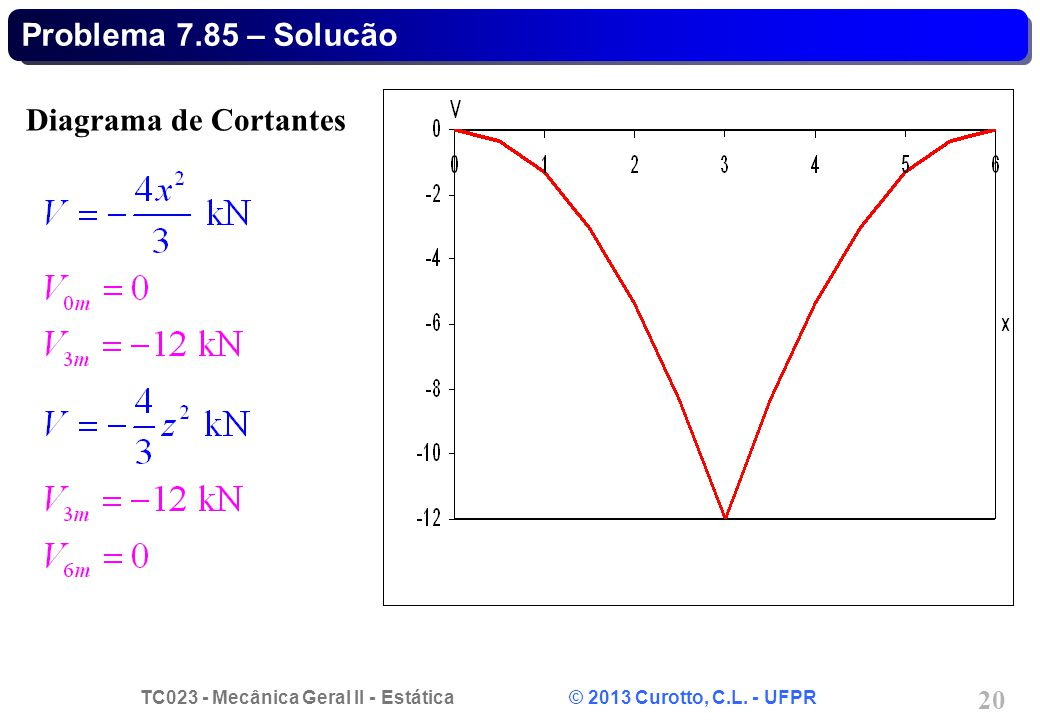 Problema 7.85 – Solucão Diagrama de Cortantes
