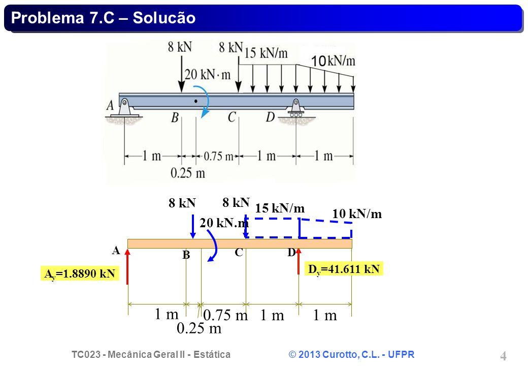 Problema 7.C – Solucão 1 m 0.75 m 1 m 1 m 0.25 m 8 kN 8 kN 15 kN/m
