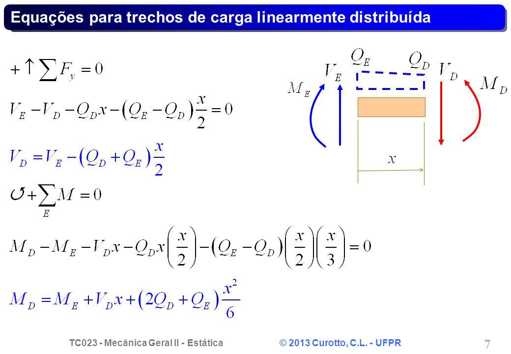 Equações para trechos de carga linearmente distribuída