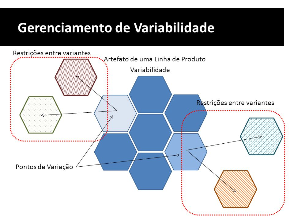 Gerenciamento de Variabilidade