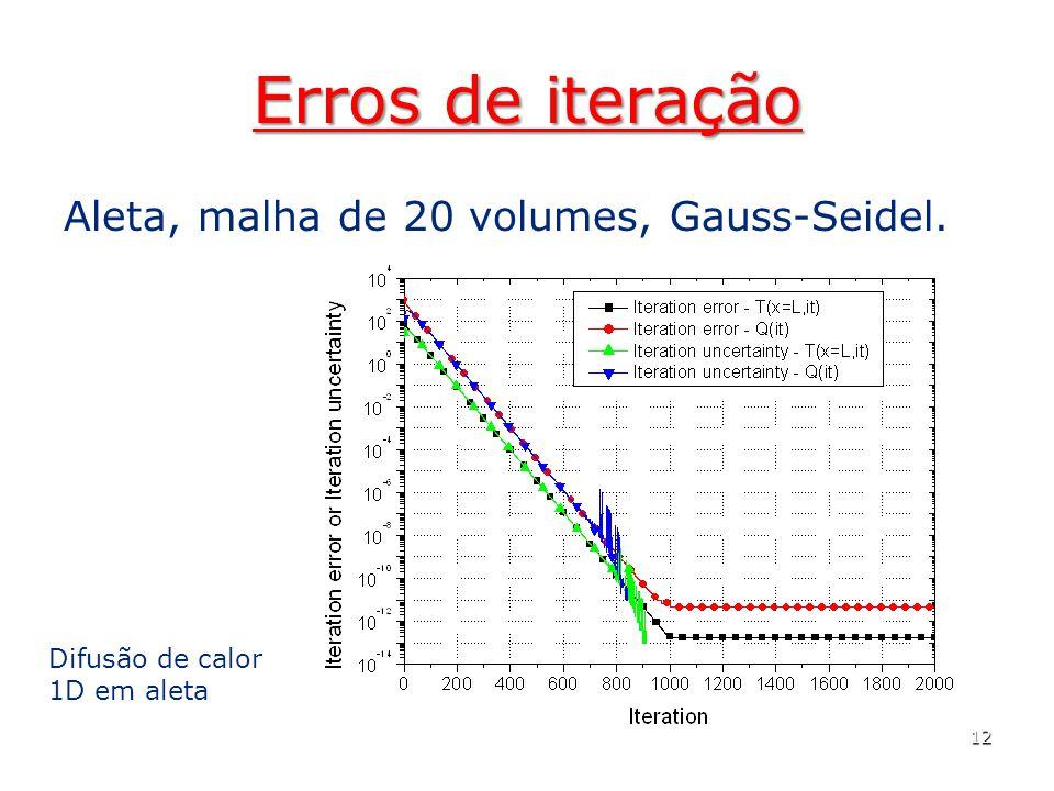 Erros de iteração Aleta, malha de 20 volumes, Gauss-Seidel.