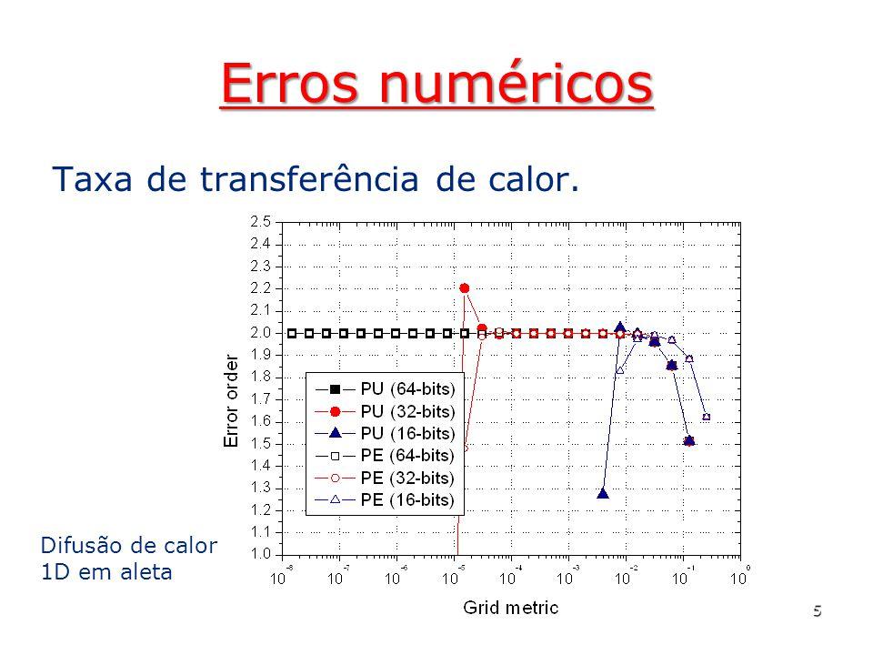 Erros numéricos Taxa de transferência de calor.