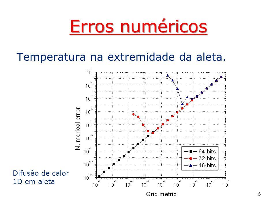Erros numéricos Temperatura na extremidade da aleta.