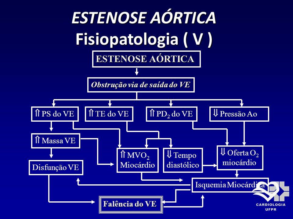 ESTENOSE AÓRTICA Fisiopatologia ( V )