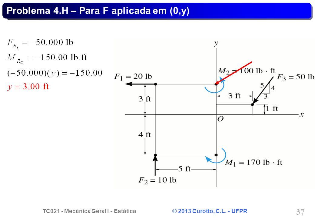 Problema 4.H – Para F aplicada em (0,y)