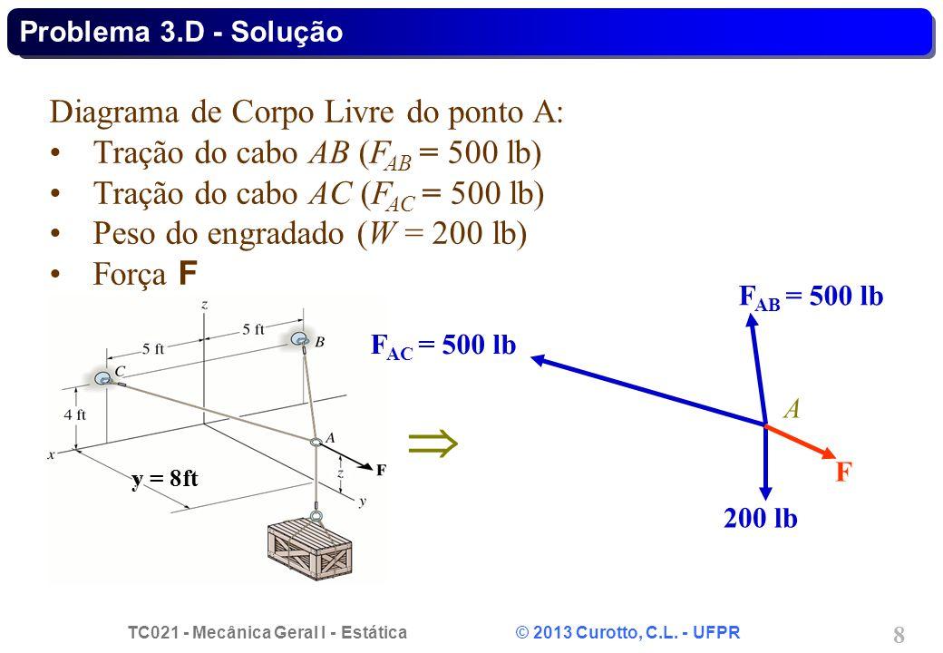  Diagrama de Corpo Livre do ponto A: Tração do cabo AB (FAB = 500 lb)