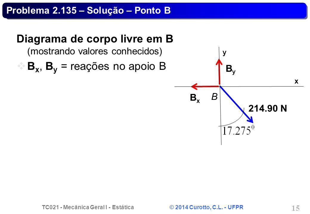 Problema 2.135 – Solução – Ponto B