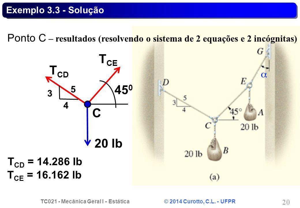 Exemplo 3.3 - Solução Ponto C – resultados (resolvendo o sistema de 2 equações e 2 incógnitas) TCE.
