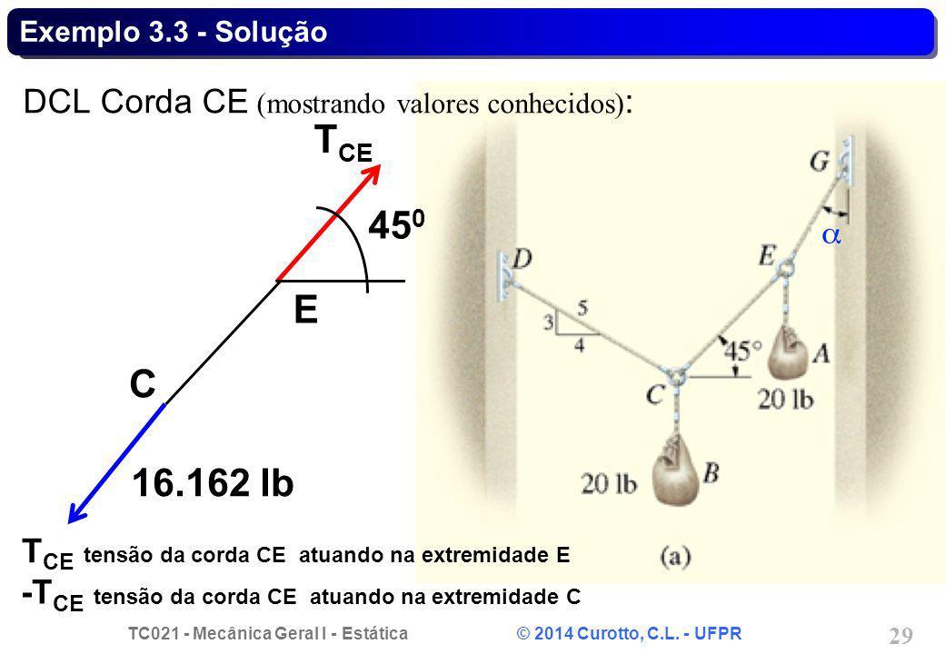 TCE 450 E C 16.162 lb DCL Corda CE (mostrando valores conhecidos):