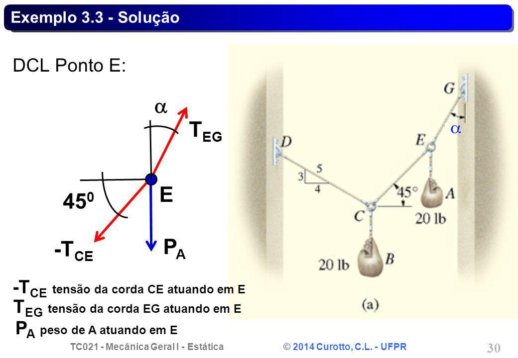 a TEG E 450 PA -TCE DCL Ponto E: -TCE tensão da corda CE atuando em E