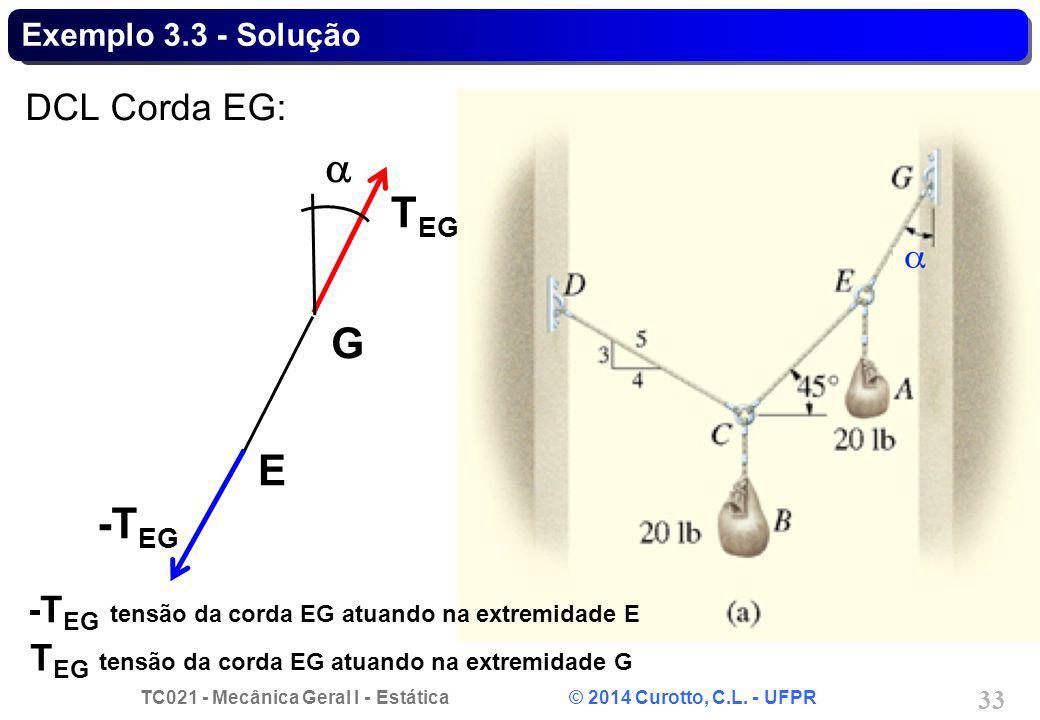 a TEG G E -TEG DCL Corda EG: