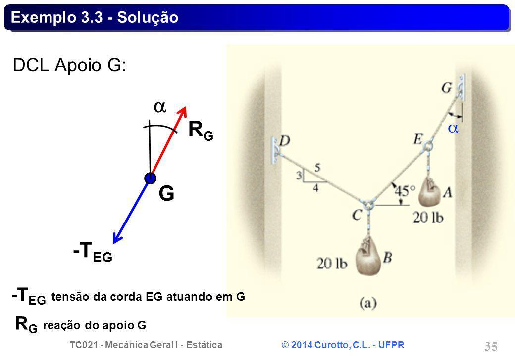 a RG G -TEG DCL Apoio G: -TEG tensão da corda EG atuando em G