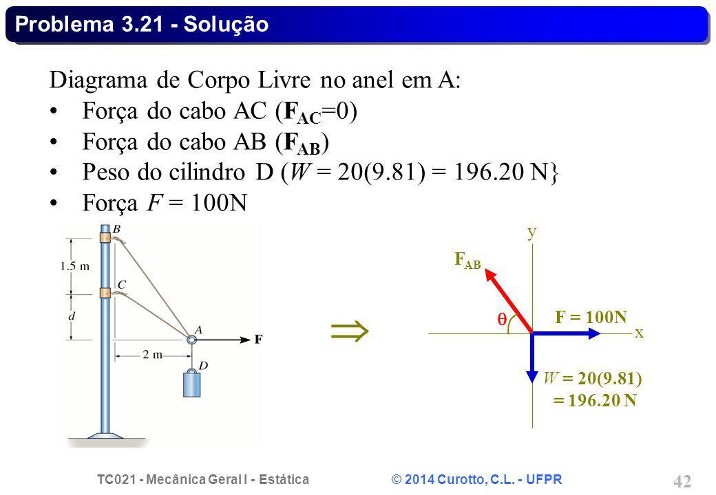  Diagrama de Corpo Livre no anel em A: Força do cabo AC (FAC=0)