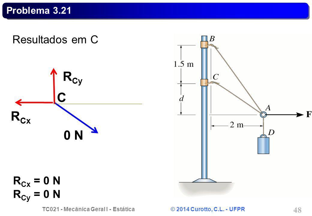 Problema 3.21 Resultados em C RCy C RCx 0 N RCx = 0 N RCy = 0 N