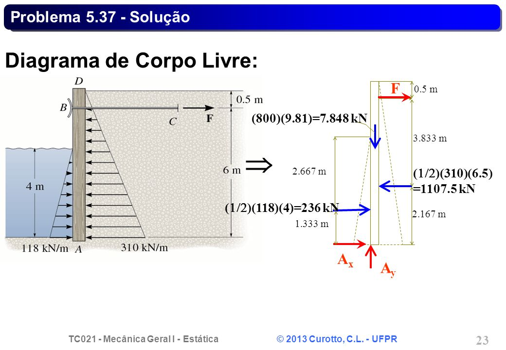  Diagrama de Corpo Livre: Problema 5.37 - Solução F Ax Ay