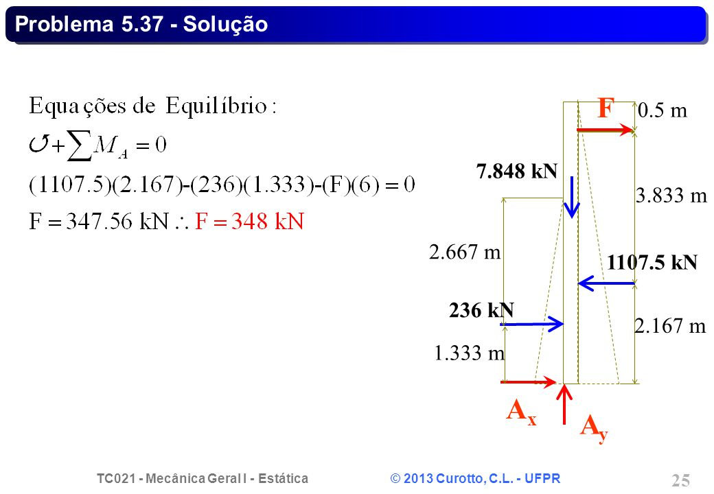 F Ax Ay Problema 5.37 - Solução 0.5 m 7.848 kN 3.833 m 2.667 m