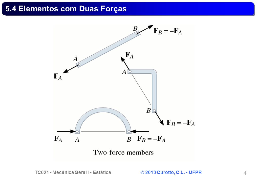 5.4 Elementos com Duas Forças
