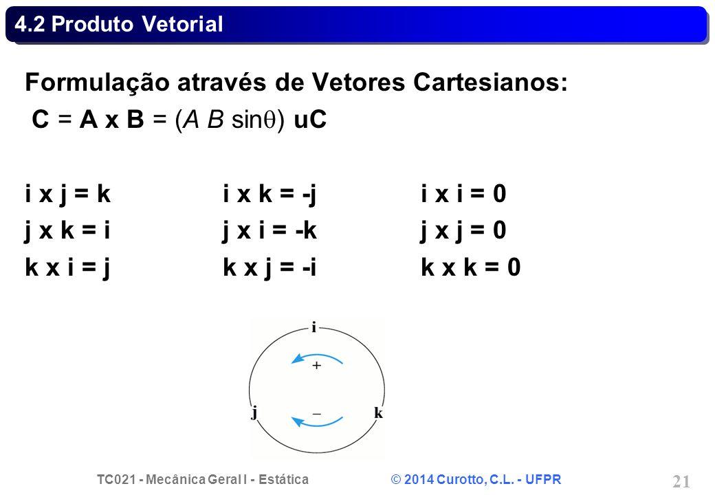 Formulação através de Vetores Cartesianos: C = A x B = (A B sin) uC