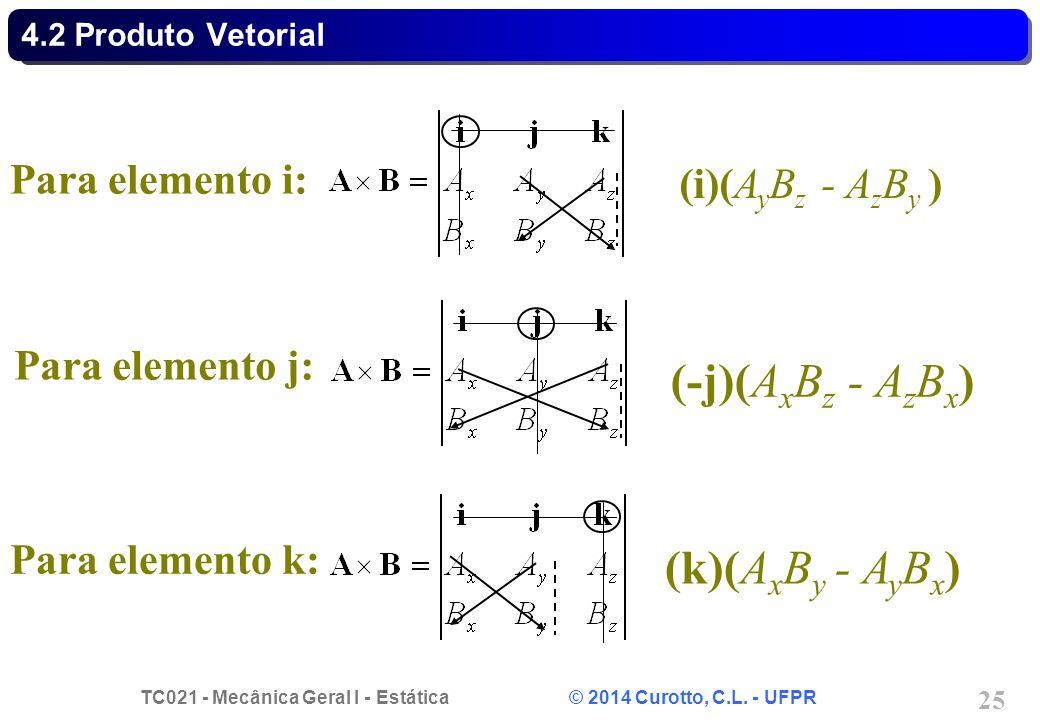 (-j)(AxBz - AzBx) (k)(AxBy - AyBx) Para elemento i: (i)(AyBz - AzBy )