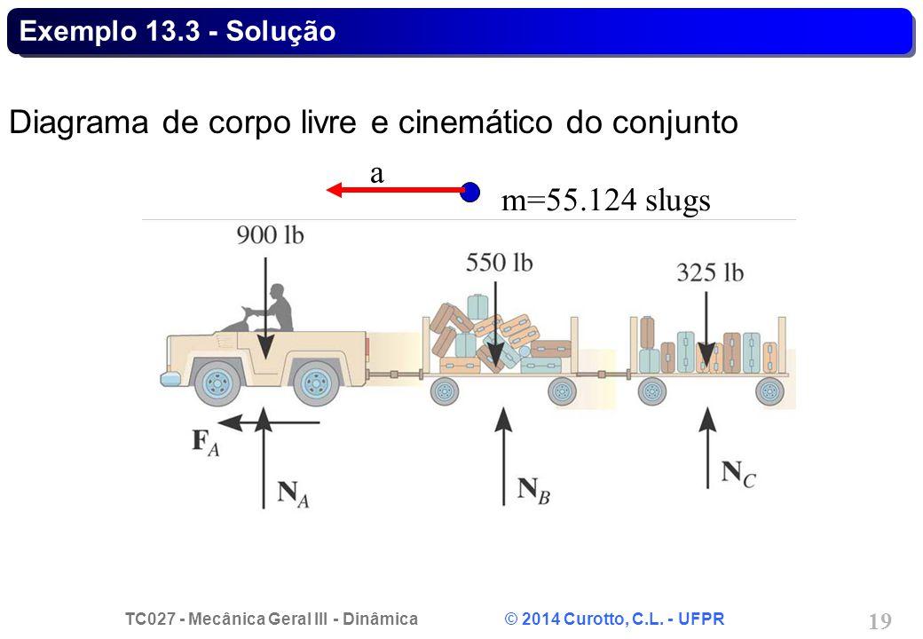Diagrama de corpo livre e cinemático do conjunto