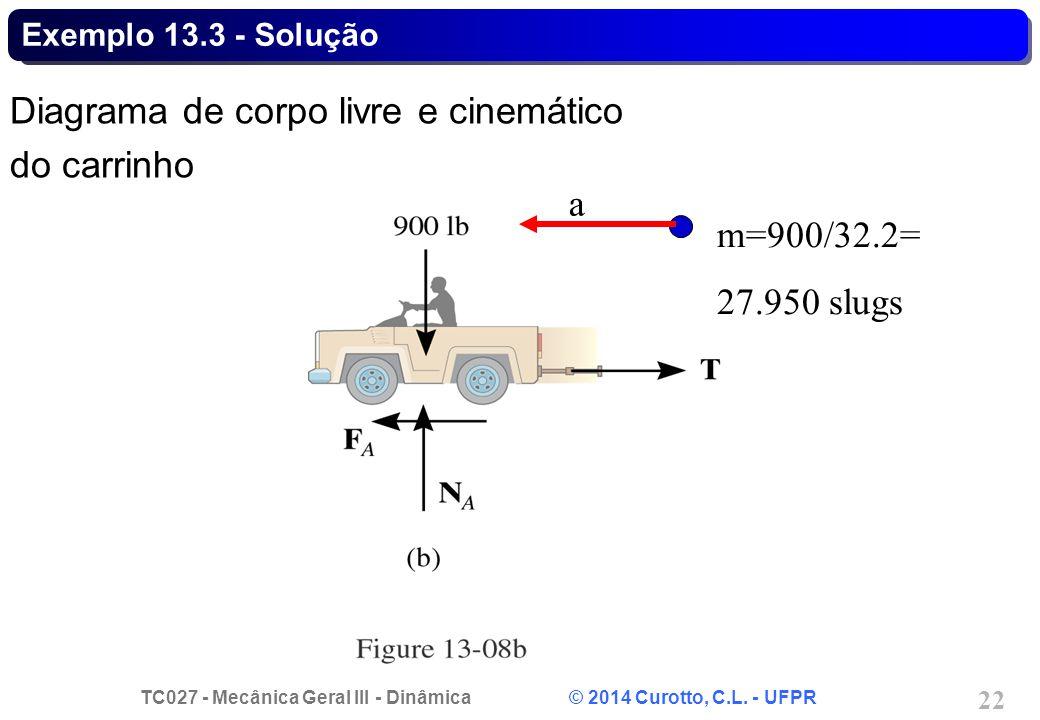 Diagrama de corpo livre e cinemático do carrinho