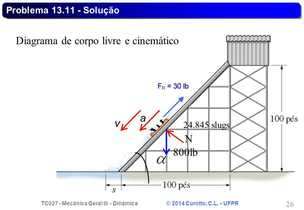 Diagrama de corpo livre e cinemático