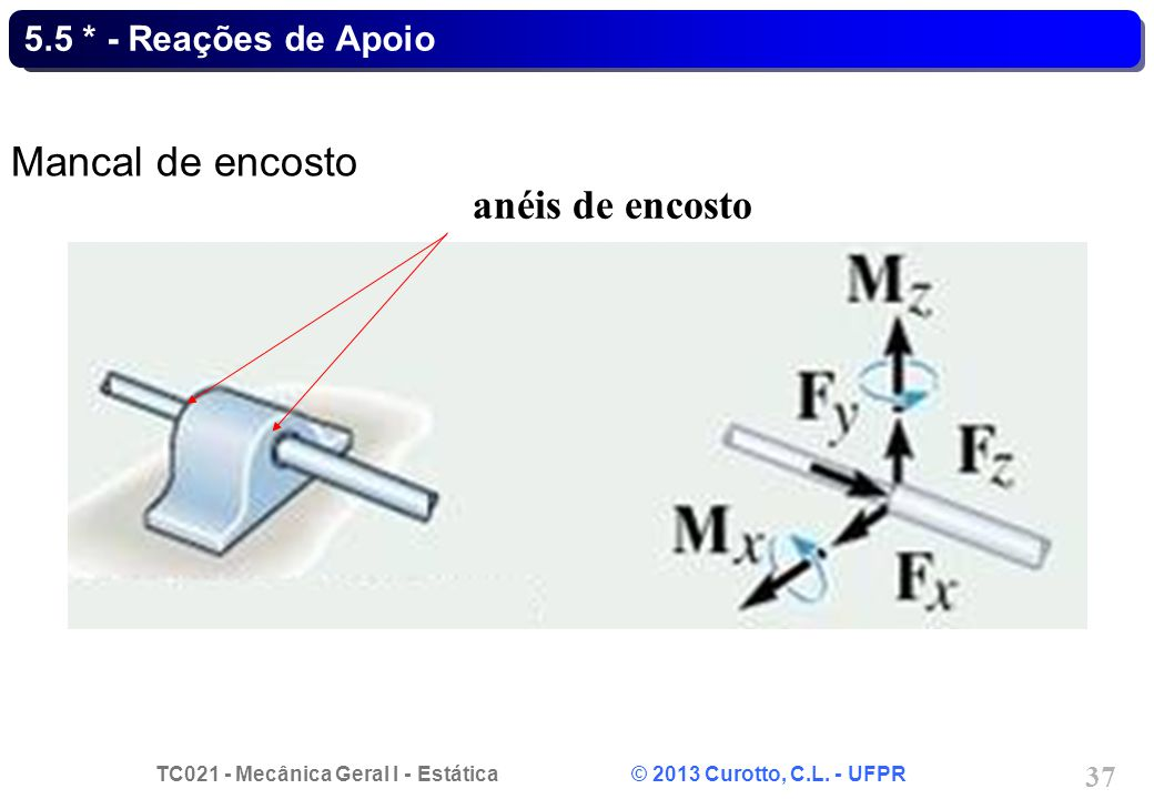 5.5 * - Reações de Apoio Mancal de encosto anéis de encosto
