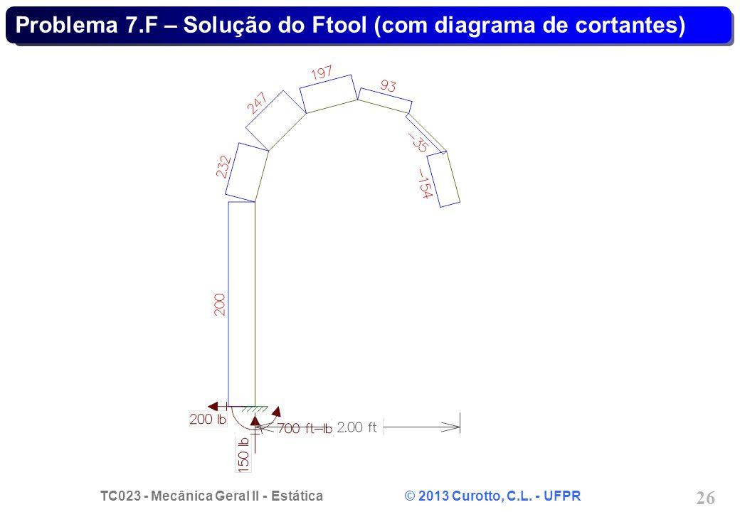 Problema 7.F – Solução do Ftool (com diagrama de cortantes)