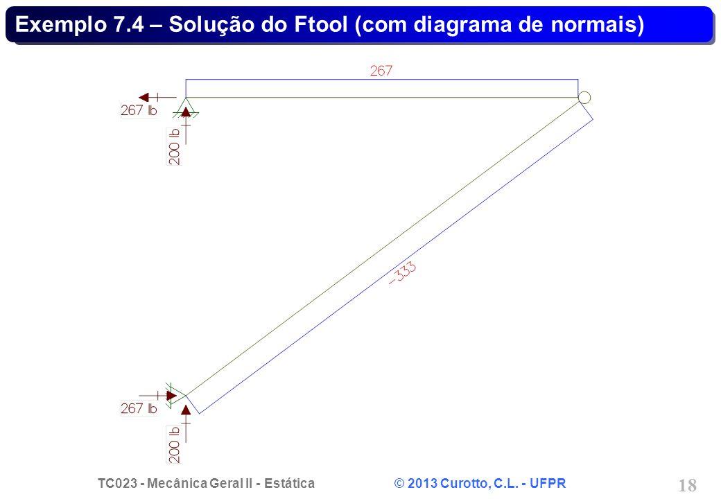 Exemplo 7.4 – Solução do Ftool (com diagrama de normais)