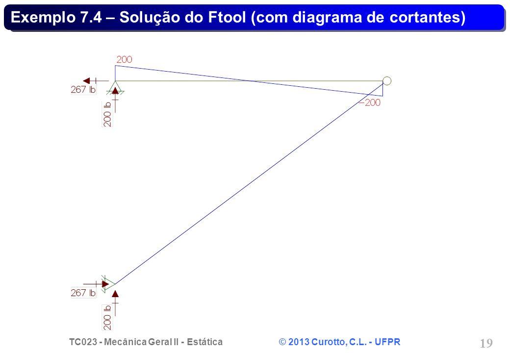 Exemplo 7.4 – Solução do Ftool (com diagrama de cortantes)