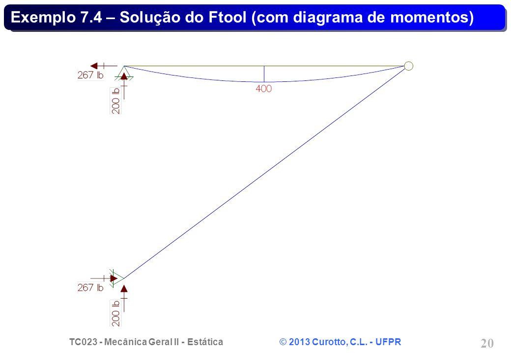 Exemplo 7.4 – Solução do Ftool (com diagrama de momentos)