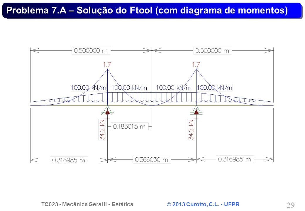 Problema 7.A – Solução do Ftool (com diagrama de momentos)
