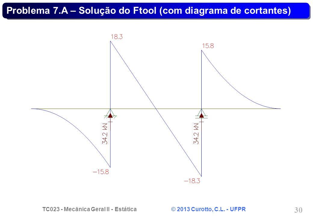 Problema 7.A – Solução do Ftool (com diagrama de cortantes)