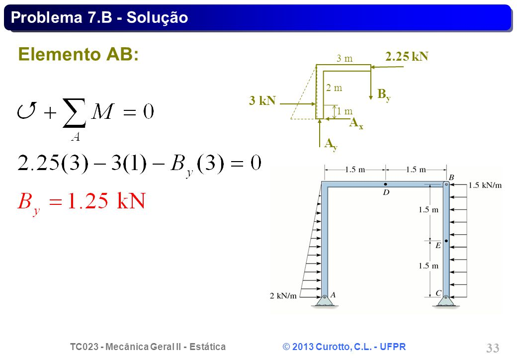 Problema 7.B - Solução Elemento AB: 3 m 2 m 1 m 2.25 kN By 3 kN Ay Ax