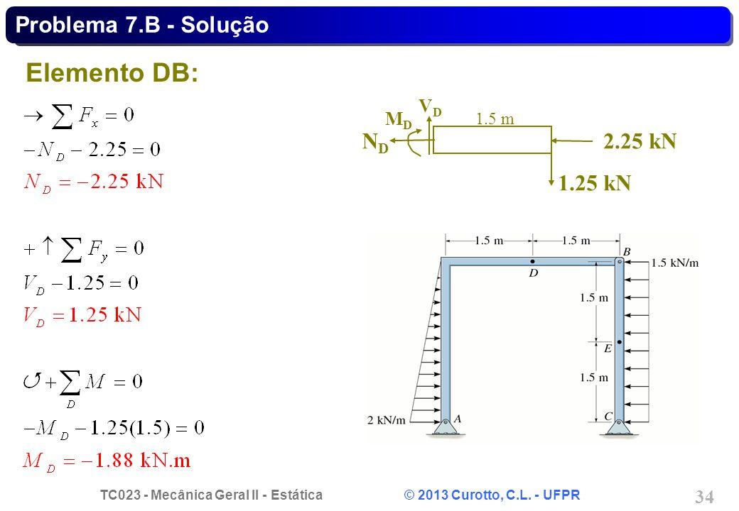 Problema 7.B - Solução Elemento DB: ND 2.25 kN 1.25 kN 1.5 m VD MD