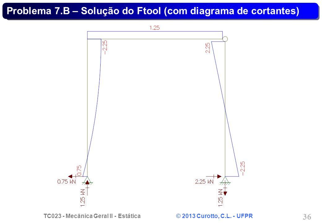 Problema 7.B – Solução do Ftool (com diagrama de cortantes)