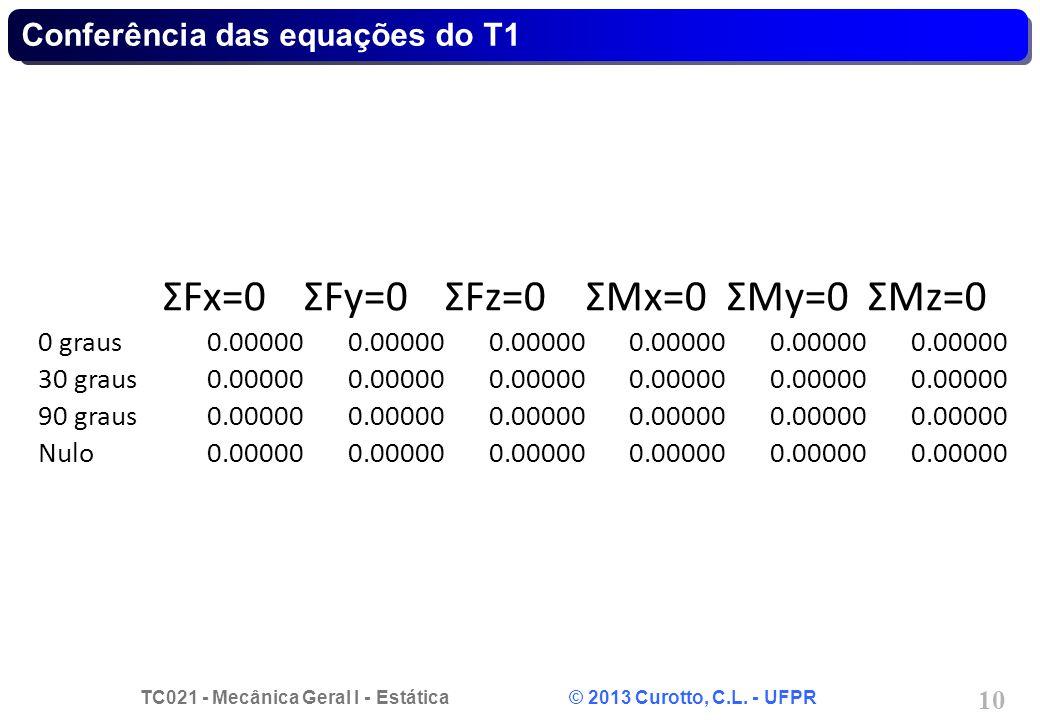 Conferência das equações do T1