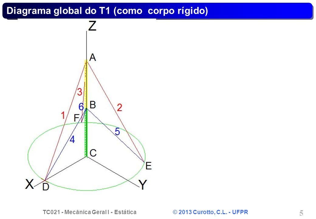 Diagrama global do T1 (como corpo rígido)