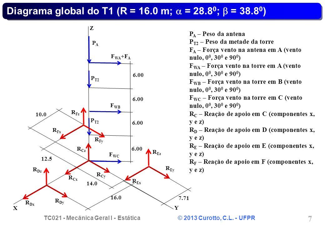 Diagrama global do T1 (R = 16.0 m; a = 28.80; b = 38.80)