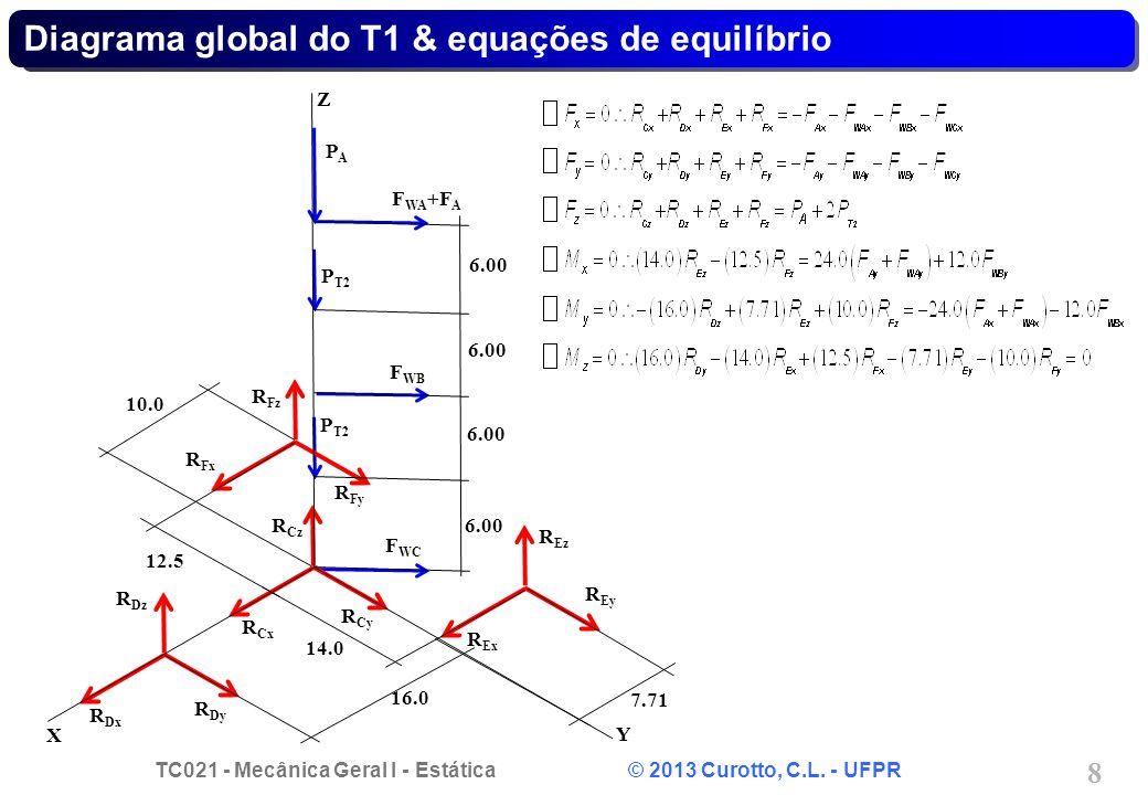 Diagrama global do T1 & equações de equilíbrio