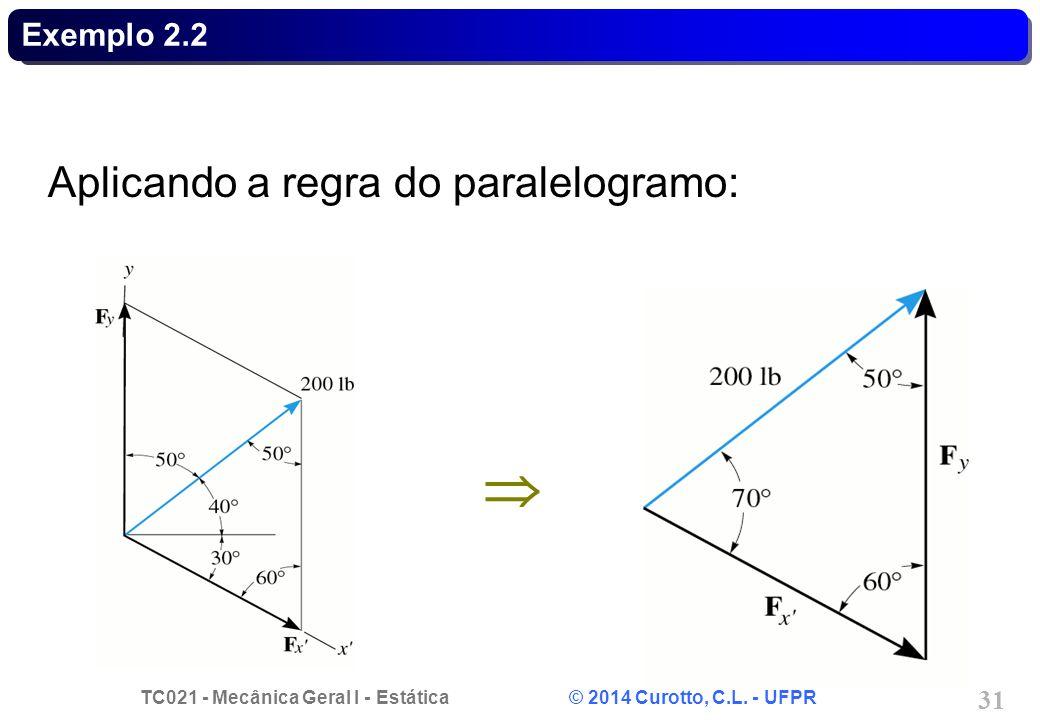 Exemplo 2.2 Aplicando a regra do paralelogramo: 