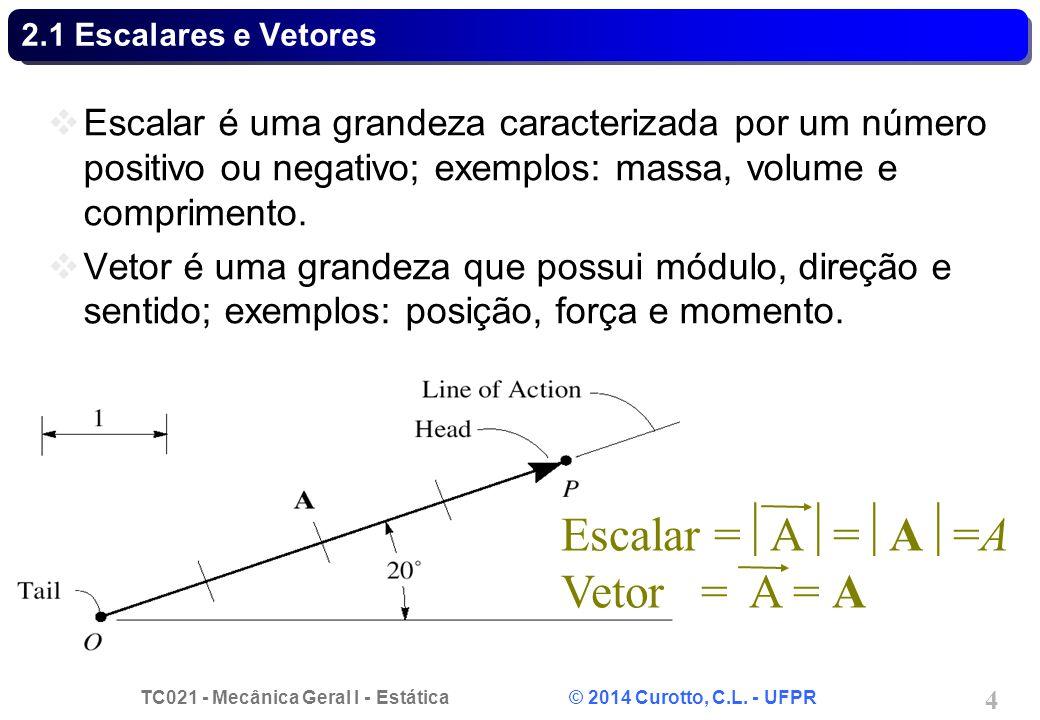 Escalar =A=A=A Vetor = A = A