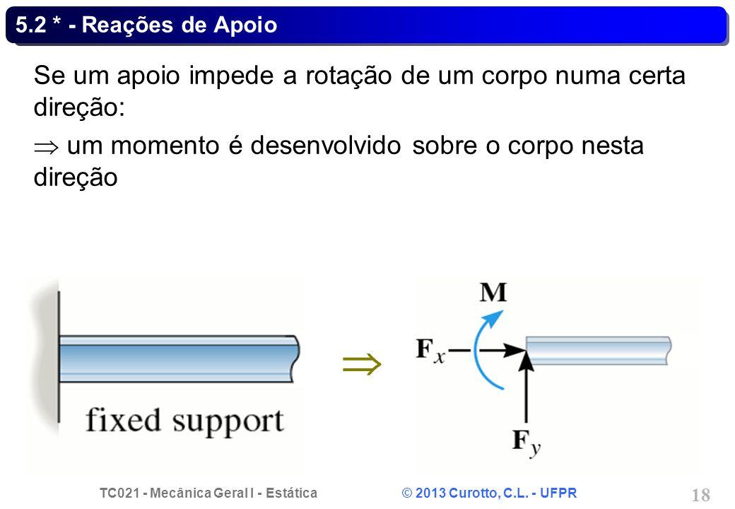  Se um apoio impede a rotação de um corpo numa certa direção: