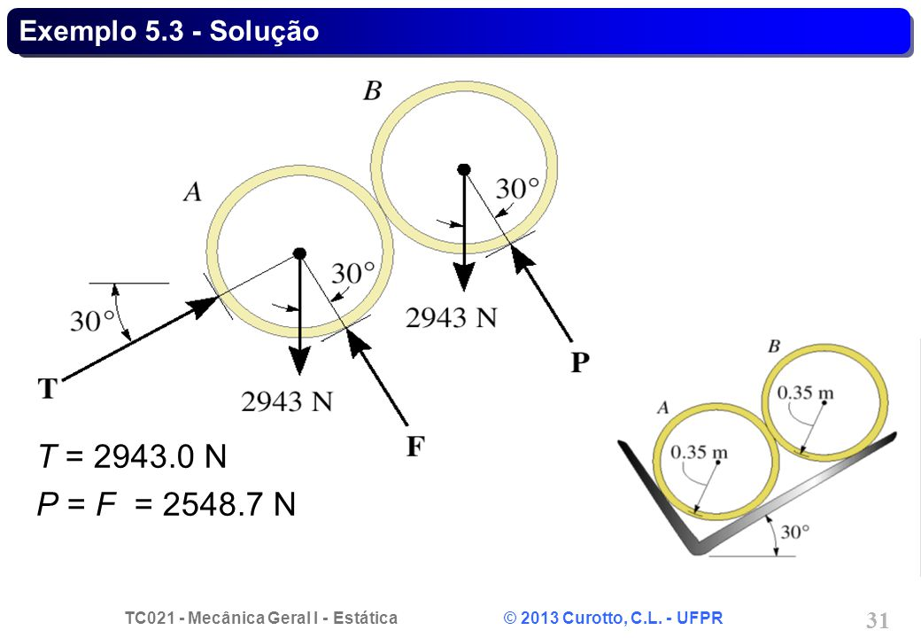 Exemplo 5.3 - Solução T = 2943.0 N P = F = 2548.7 N